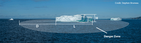 Iceberg Safety Graphic